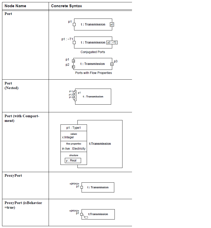 sysml-ports-et-flux-diagramme-de-bloc-interne-internal-block-diagram-ports-and-flows-14.png
