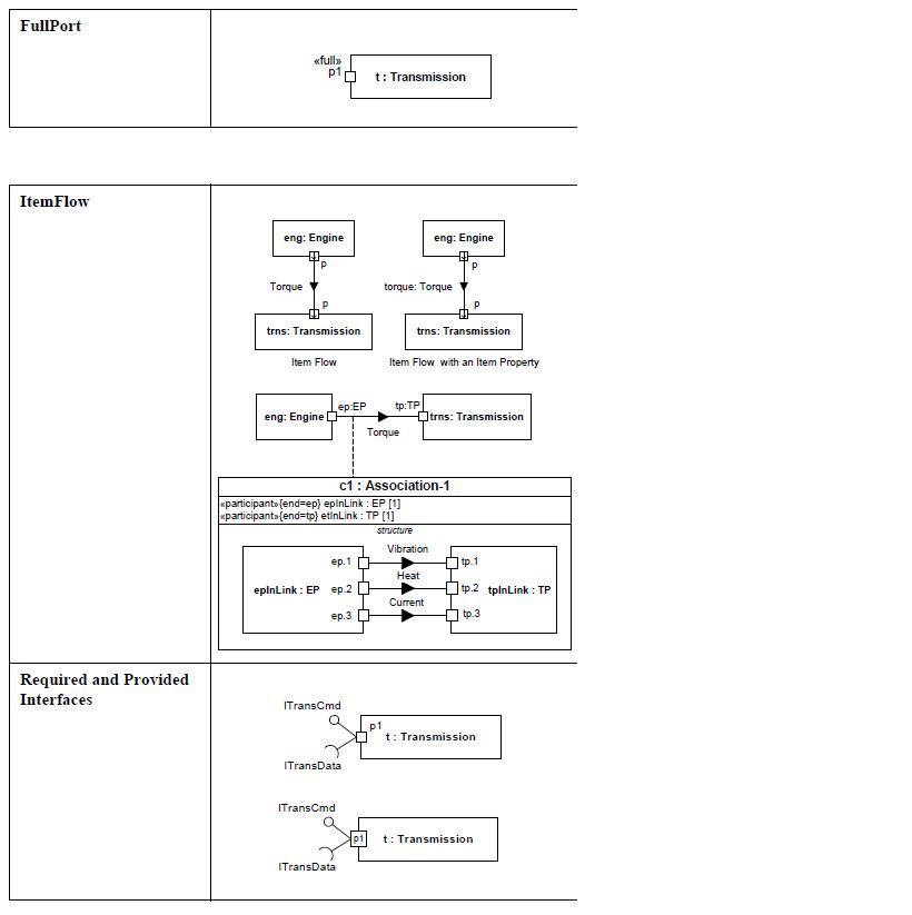 sysml-ports-et-flux-diagramme-de-bloc-interne-internal-block-diagram-ports-and-flows-15.png