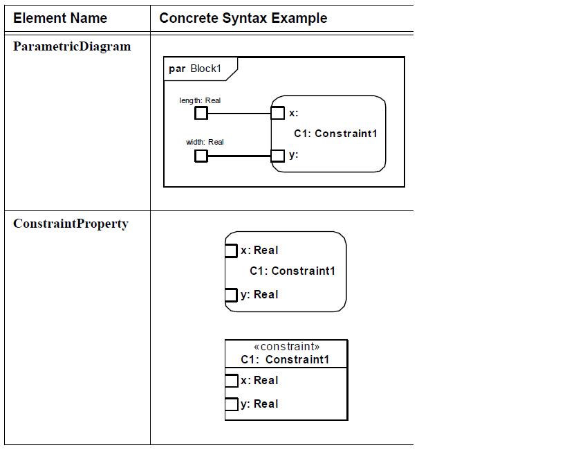 sysml-bloc-de-contrainte-diagramme-parametrique-parametric-diagram-17.png