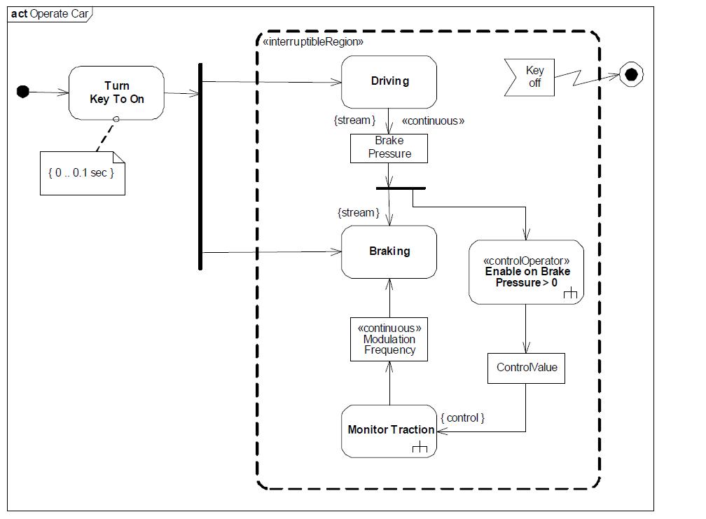 sysml-presentation-diagramme-activite-activity-diagram-17.png