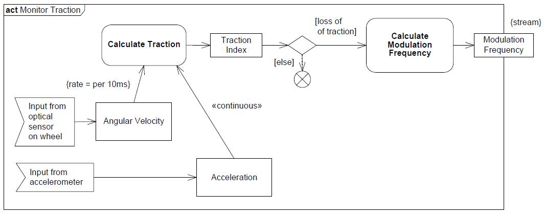 sysml-presentation-diagramme-activite-debit-activity-diagram-rate-18.png