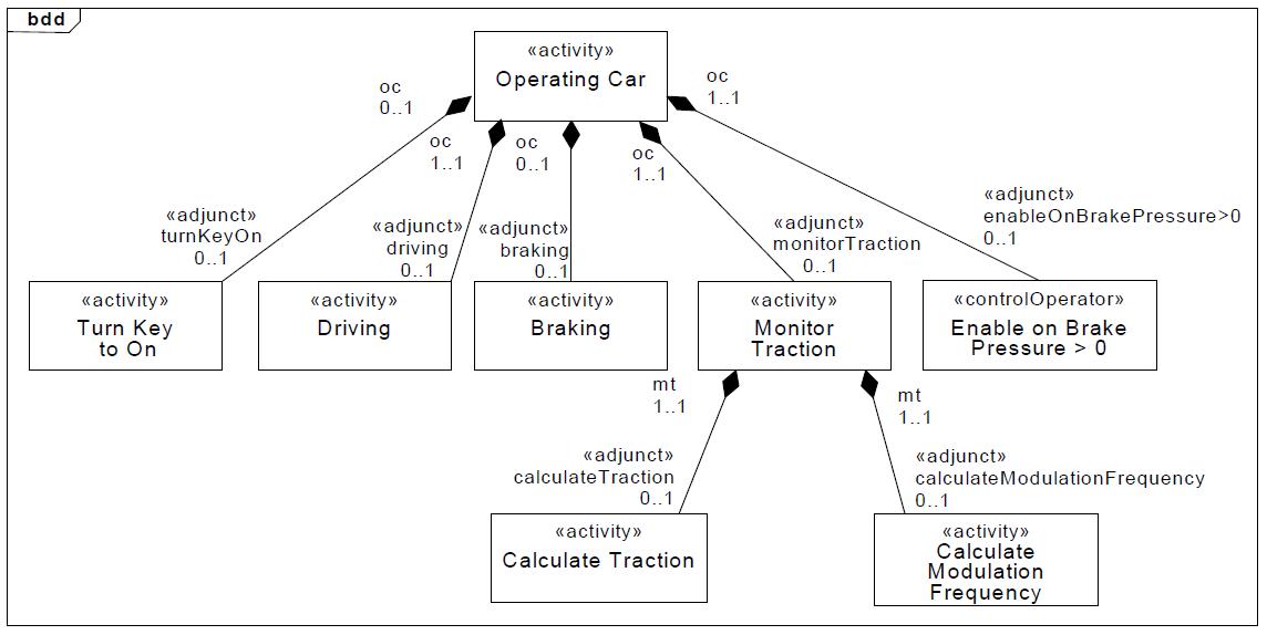 sysml-presentation-diagramme-activite-donnees-activity-diagram-data-20.png