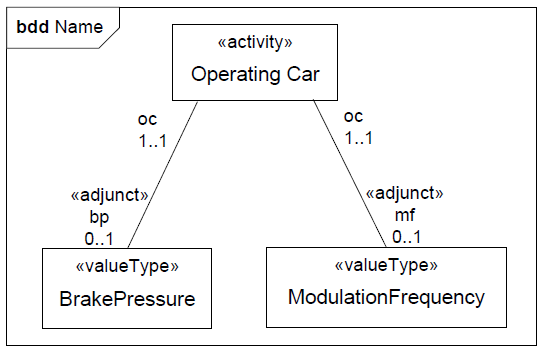 sysml-presentation-diagramme-activite-bdd-activity-diagram-bdd-21.png