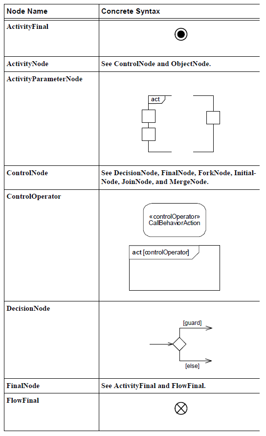 sysml-presentation-diagramme-activite-elements graphiques-activity-diagram-graphical-elements-23.png