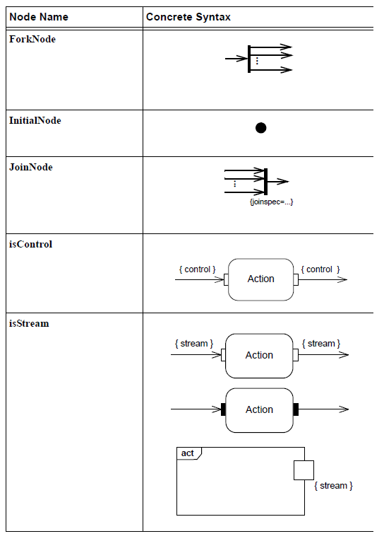 sysml-presentation-diagramme-activite-elements graphiques-activity-diagram-graphical-elements-24.png