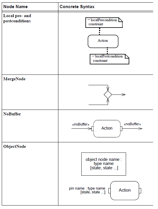 sysml-presentation-diagramme-activite-elements graphiques-activity-diagram-graphical-elements-25.png