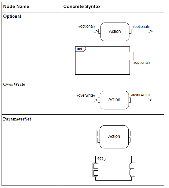sysml-presentation-diagramme-activite-elements graphiques-activity-diagram-graphical-elements-26.png