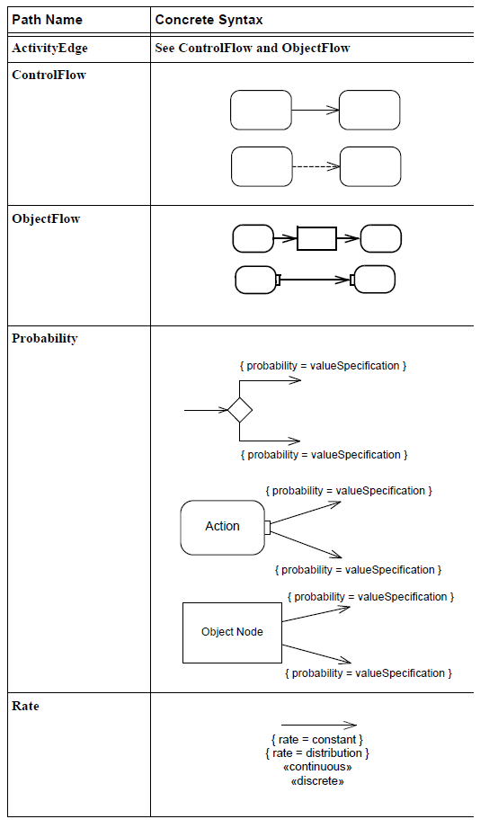sysml-presentation-diagramme-activite-elements graphiques-activity-diagram-graphical-elements-28.png