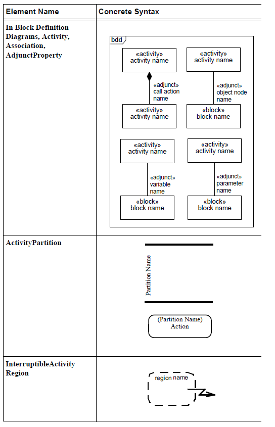 sysml-presentation-diagramme-activite-elements graphiques-activity-diagram-graphical-elements-29.png