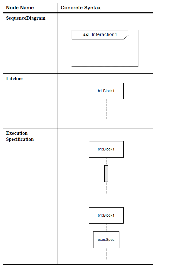 sysml-presentation-diagramme-sequence-elements graphiques-sequence-diagram-graphical-elements-31.png