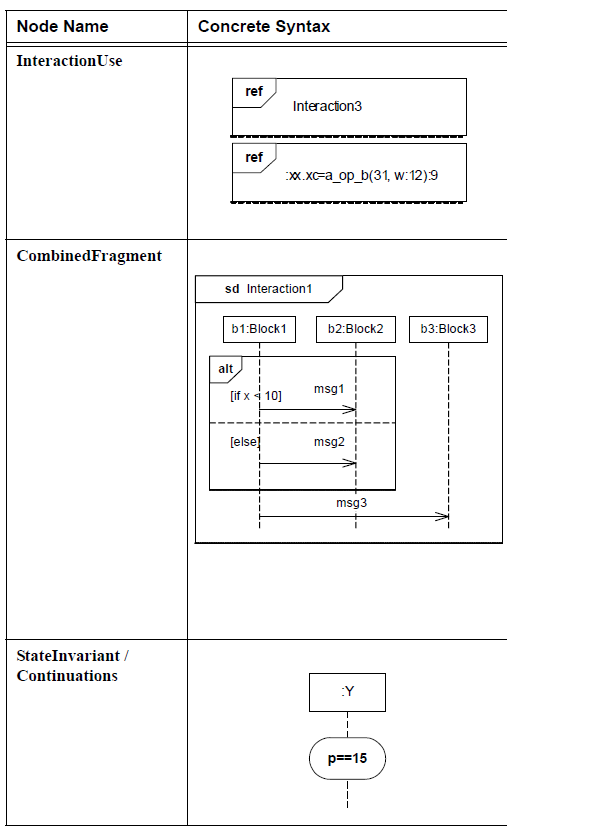sysml-presentation-diagramme-sequence-elements graphiques-sequence-diagram-graphical-elements-32.png