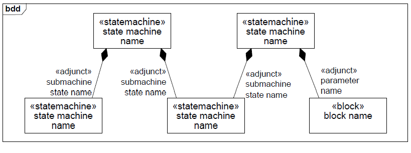 sysml-diagramme-d-etat-elements-graphiques-state-machine-diagram-graphical-elements-33.png