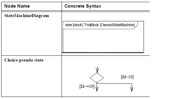 sysml-diagramme-d-etat-elements-graphiques-state-machine-diagram-graphical-elements-34.png