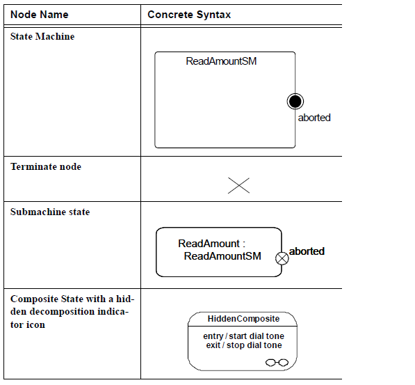 sysml-diagramme-d-etat-elements-graphiques-state-machine-diagram-graphical-elements-37.png
