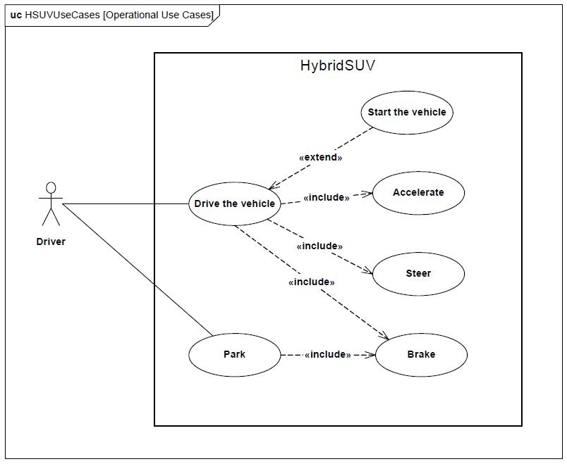 SysML : le diagramme de cas d'utilisation (use case ...