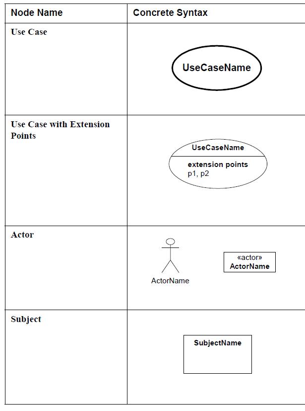 sysml-diagramme-de-cas-d-utilisation-elements-graphiques-use-case-diagram-graphical-elements-42.png