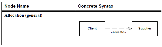 sysml-allocation-45.png