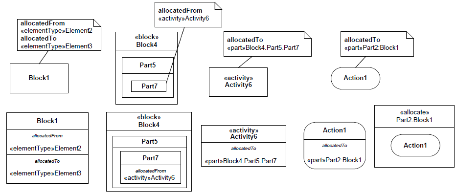 sysml-allocation-47.png