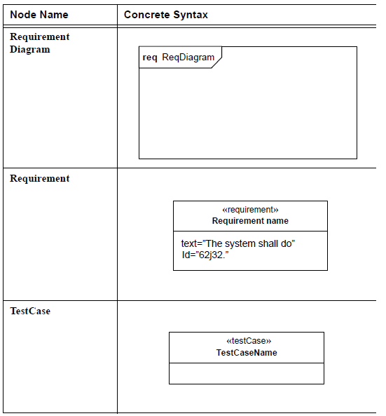 sysml-diagramme-d-exigence-requirement-diagram-55.png