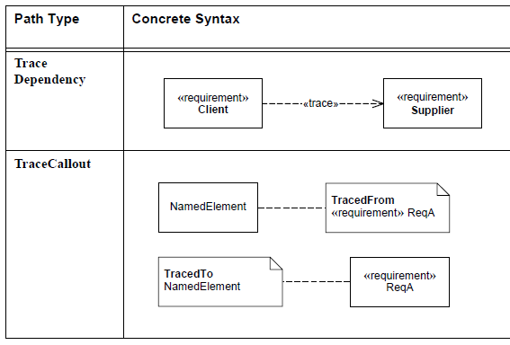 sysml-diagramme-d-exigence-requirement-diagram-58.png