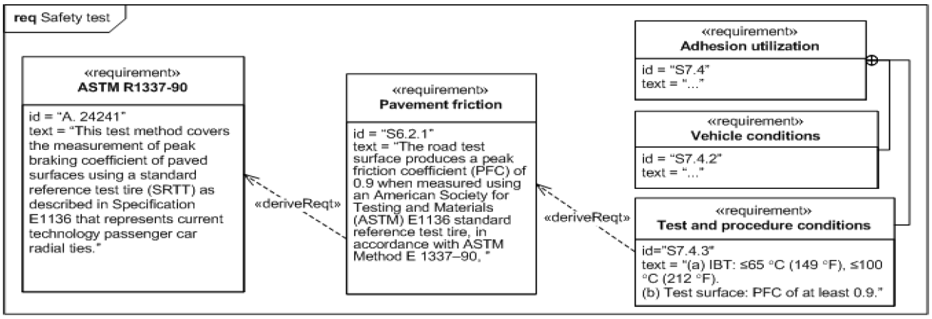 sysml-exemple-diagramme-d-exigence-requirement-diagram-example-59.png