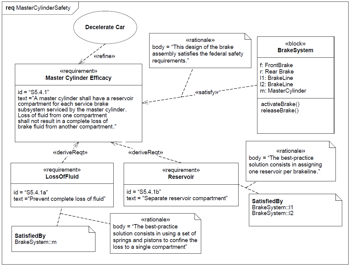 sysml-exemple-diagramme-d-exigence-requirement-diagram-example-60.png