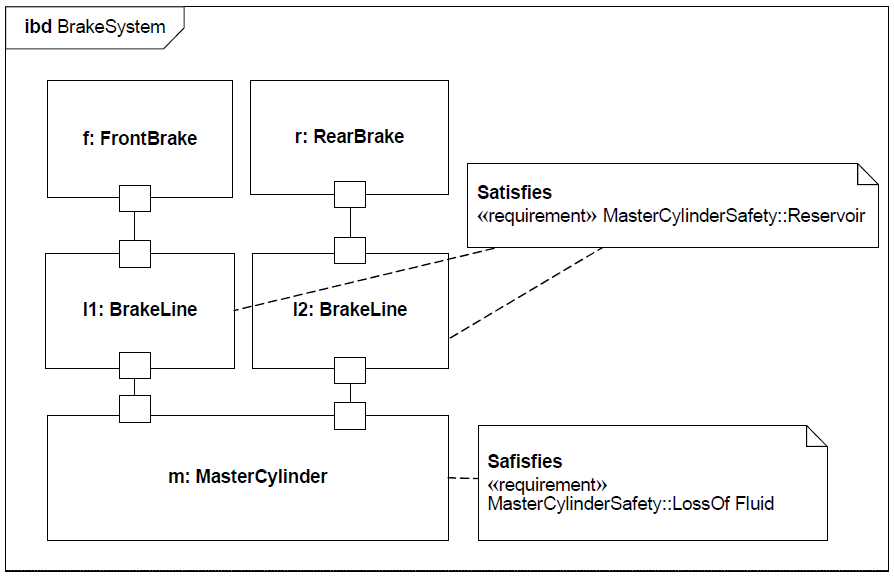 sysml-exemple-diagramme-d-exigence-requirement-diagram-example-61.png