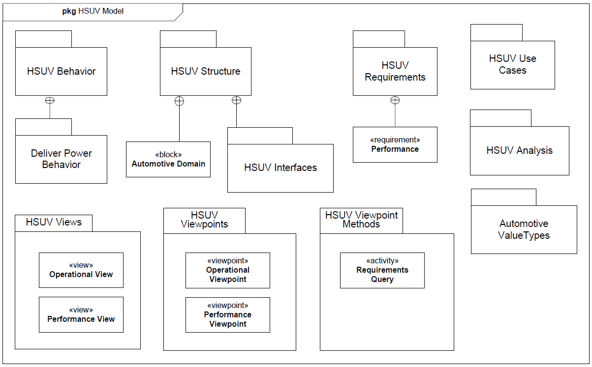 sysml-tutoriel-tutorial-didacticiel-diagramme-package-HSUV-67.png