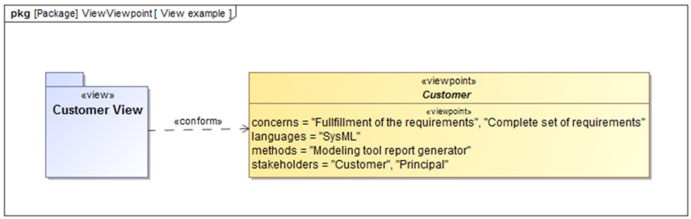 sysml-tutoriel-tutorial-didacticiel-diagramme-package-view-viewpoint-HSUV-68.png