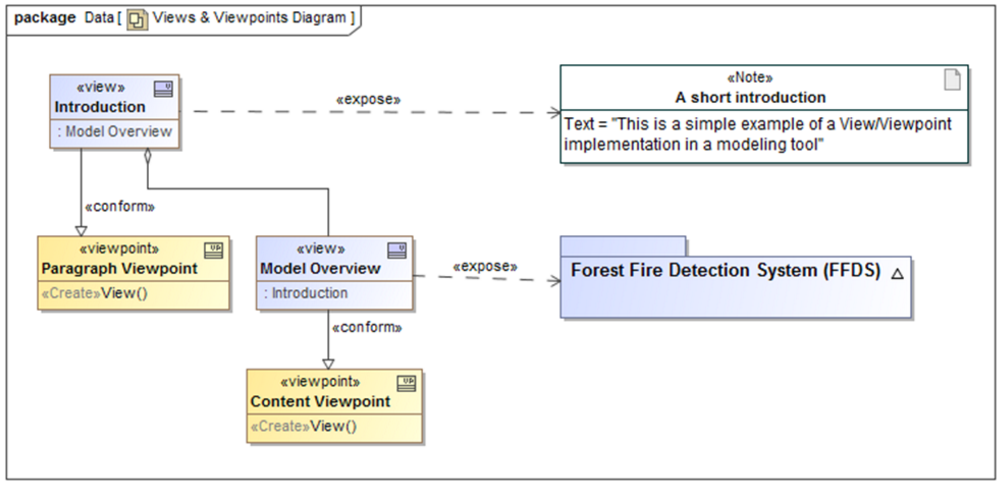 sysml-tutoriel-tutorial-didacticiel-diagramme-package-view-viewpoint-3-70.png