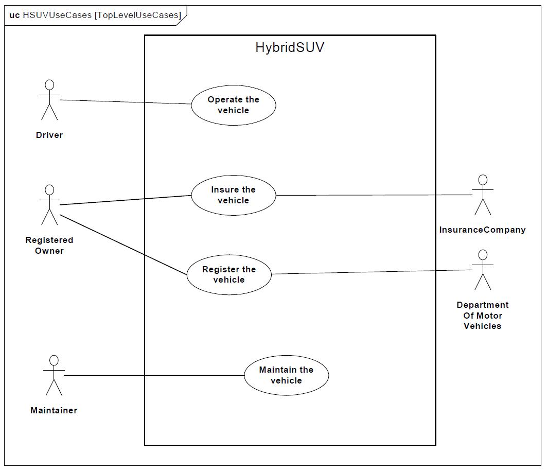 sysml-tutoriel-tutorial-didacticiel-use-case-diagram-1-HSUV-72.png