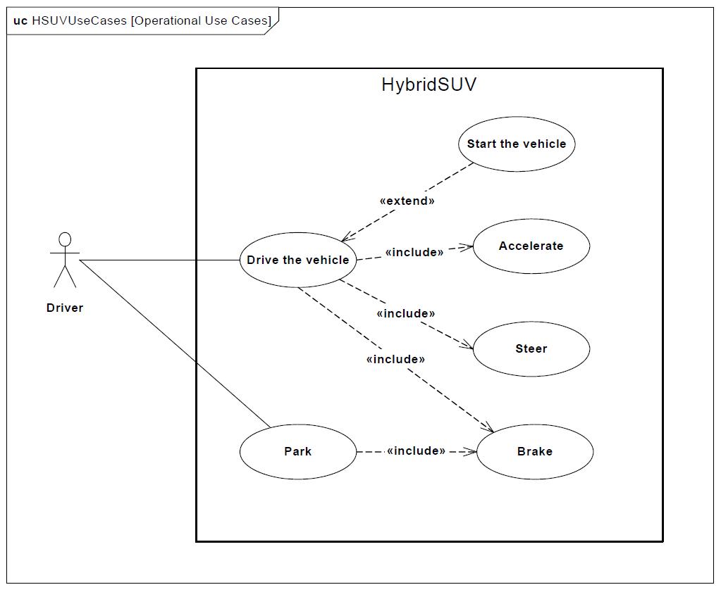 sysml-tutoriel-tutorial-didacticiel-use-case-diagram-2-HSUV-73.png