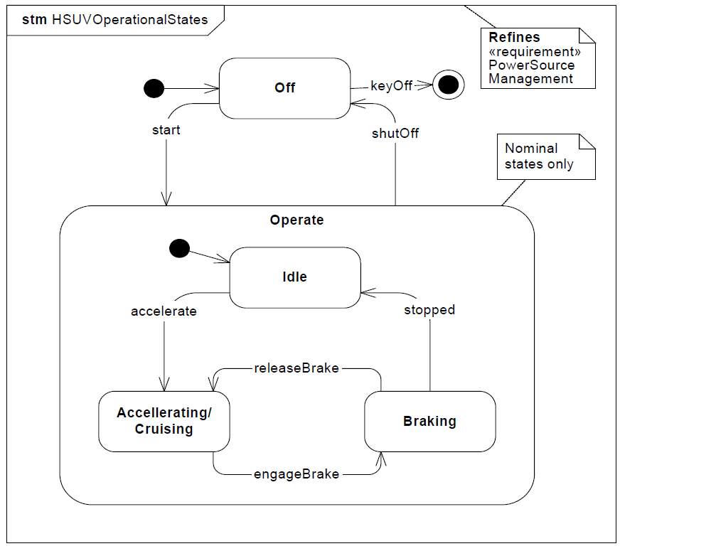 sysml-tutoriel-tutorial-didacticiel-state-diagram-HSUV-75.png