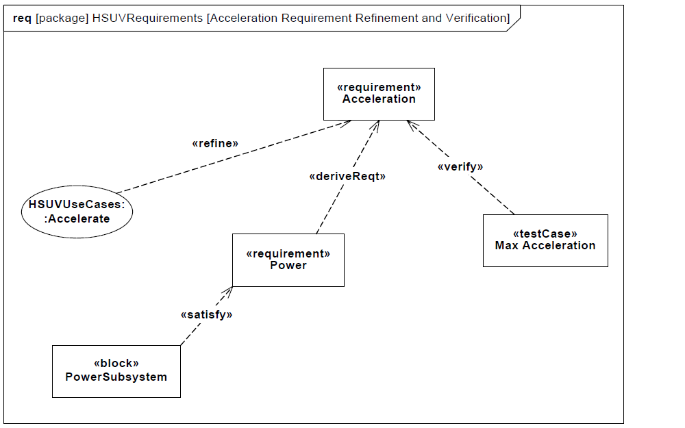 sysml-tutoriel-tutorial-didacticiel-requirement-refinement-diagram-HSUV-80.png