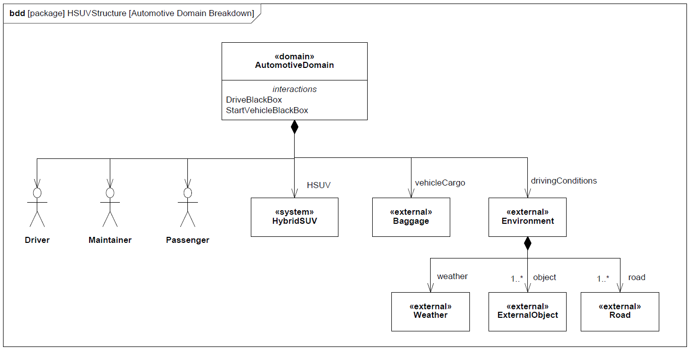 sysml-tutoriel-tutorial-didacticiel-bloc-definition-diagram-internal-bloc-definition-HSUV-81.png