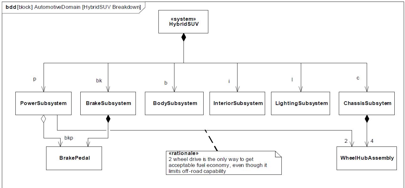 sysml-tutoriel-tutorial-didacticiel-bloc-definition-diagram-internal-bloc-definition-HSUV-82.png