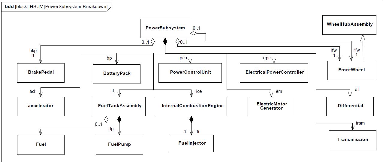 sysml-tutoriel-tutorial-didacticiel-bloc-definition-diagram-internal-bloc-definition-HSUV-84.png