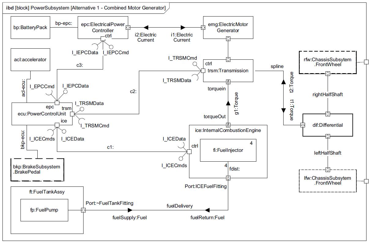 sysml-tutoriel-tutorial-didacticiel-bloc-definition-diagram-internal-bloc-definition-HSUV-85.png