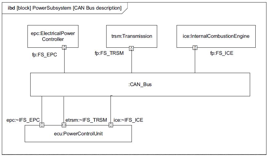 sysml-tutoriel-tutorial-didacticiel-port-flow-HSUV-88.png