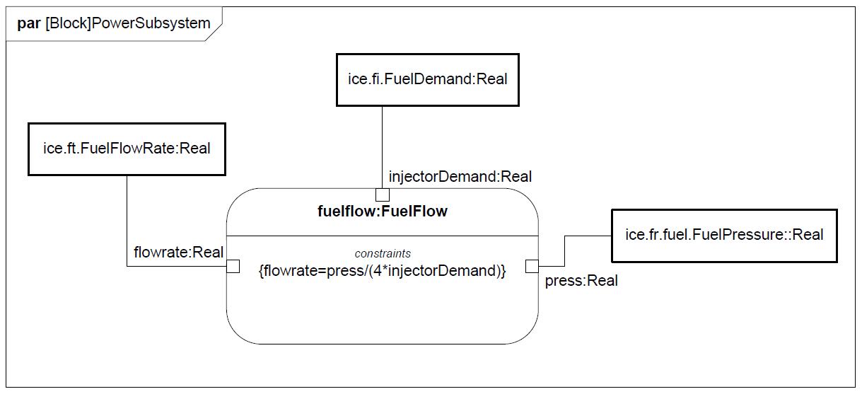 sysml-tutoriel-tutorial-didacticiel-port-flow-HSUV-90.png