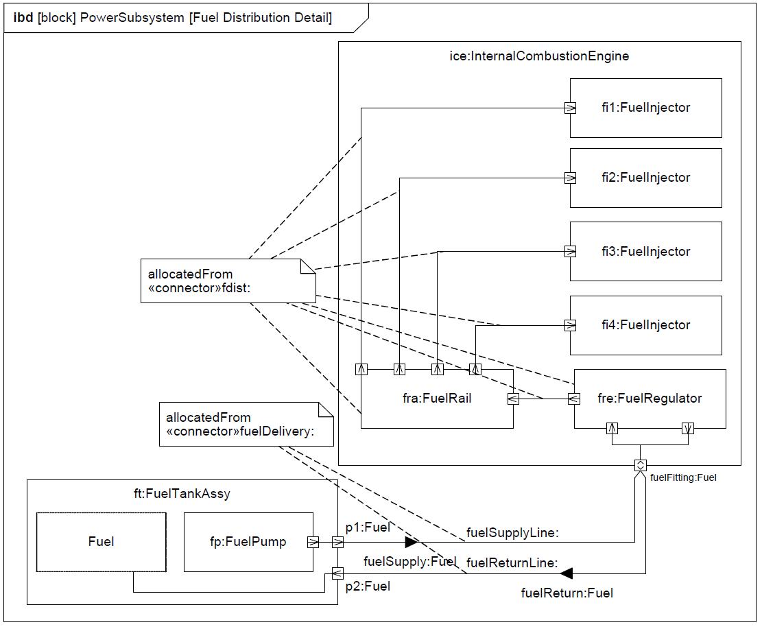 sysml-tutoriel-tutorial-didacticiel-port-flow-HSUV-91.png
