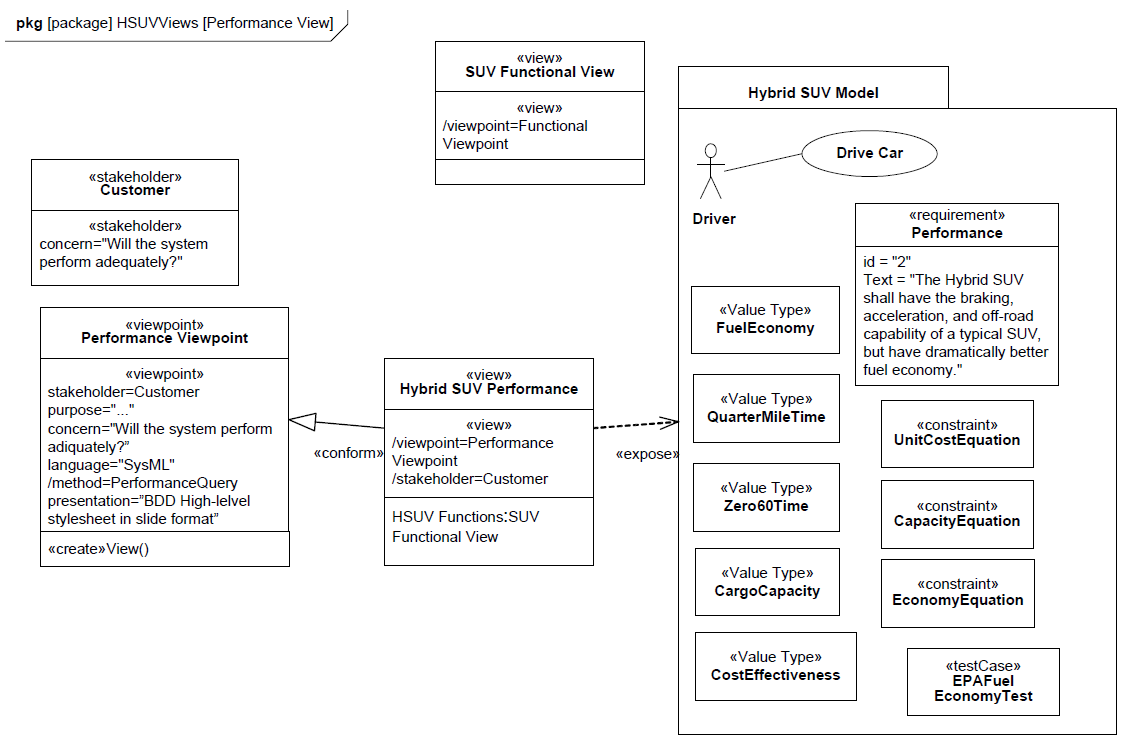 sysml-tutoriel-tutorial-didacticiel-analyse-performance-HSUV-93.png