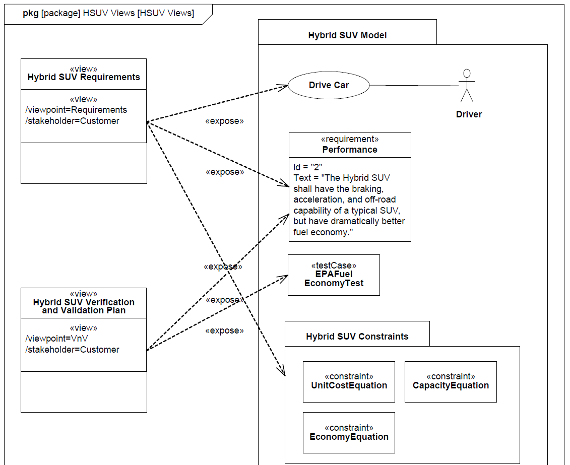 sysml-tutoriel-tutorial-didacticiel-analyse-performance-HSUV-95.png