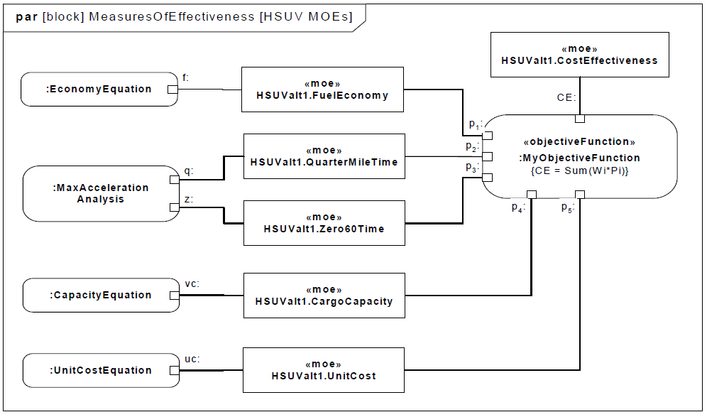 sysml-tutoriel-tutorial-didacticiel-analyse-performance-HSUV-97.png