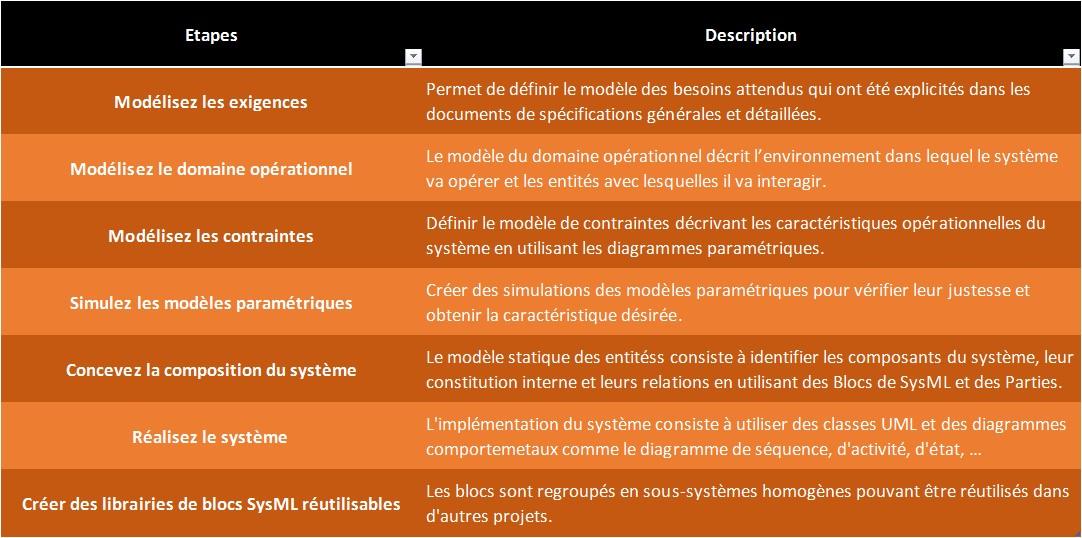 sysml-les-bonnes-pratiques-methode-de-modelisation.jpg