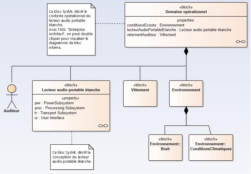 sysml-methode-d-utilisation-modele-de-domaine-operationnel-diagramme-de-bloc-et-diagramme-de-bloc-interne-2-0-1.png