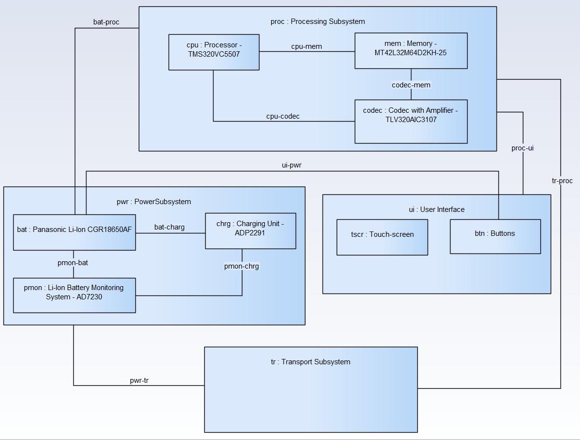 sysml-methode-d-utilisation-modele-de-domaine-operationnel-diagramme-de-bloc-interne-2-0-3.png