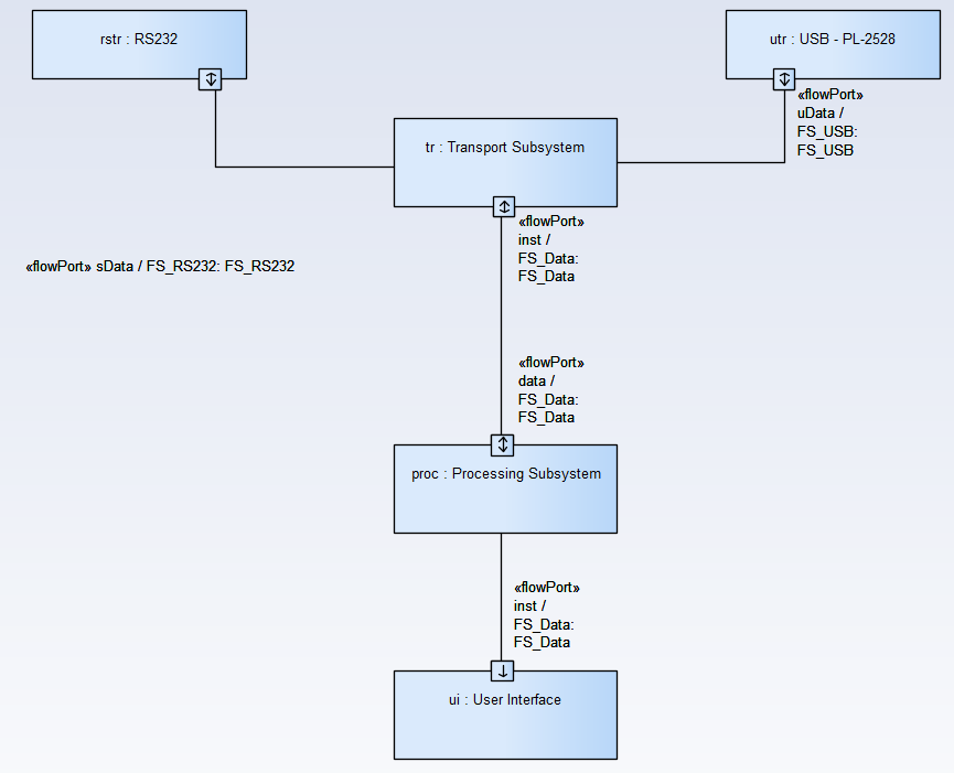 sysml-methode-d-utilisation-conception-de-la-composition-du-systeme-diagramme-de-bloc-interne-5-0-3.png