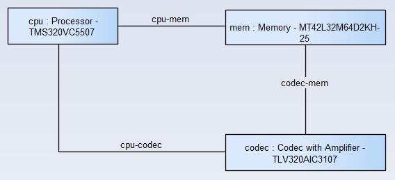sysml-methode-d-utilisation-conception-de-la-composition-du-systeme-diagramme-de-bloc-interne-5-0-6.png