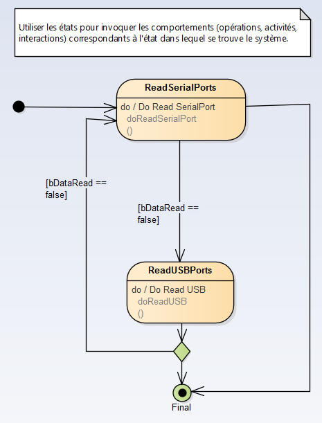 sysml-methode-d-utilisation-implementation-du-systeme-diagramme-uml-etat-activite-sequence-6-1-3.png